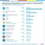 Las redes sociales son el medio más efectivo para las organizaciones internacionales.